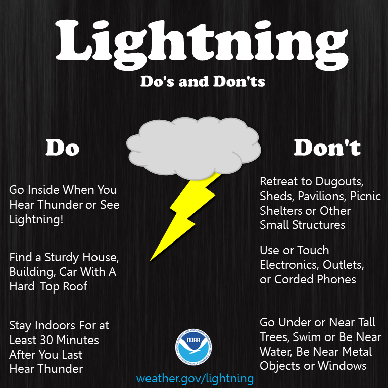 Lightning Do's and Don'ts. DO: Go inside when you hear thunder! Find a sturdy house, building, or car with a roof. Stay indoors for at least 30 minutes after you last hear thunder. DON'T: Retreat to dugouts, sheds, pavilions, picnic shelters or other small structures. Use or touch electronics, outlets, corded phones or windows. Go under or near tall treesd, swim or be near water, stand near metal objects.