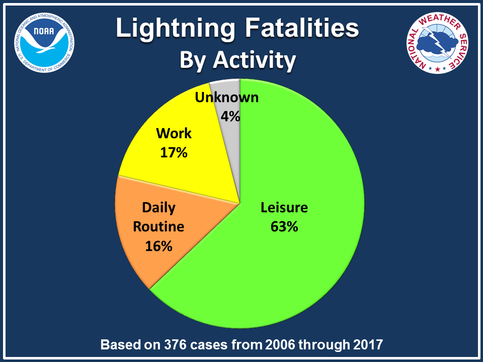 Lightning Fatalities by Activity: Leisure-64% Daily Routine-16% Work-15% Unknown-5%