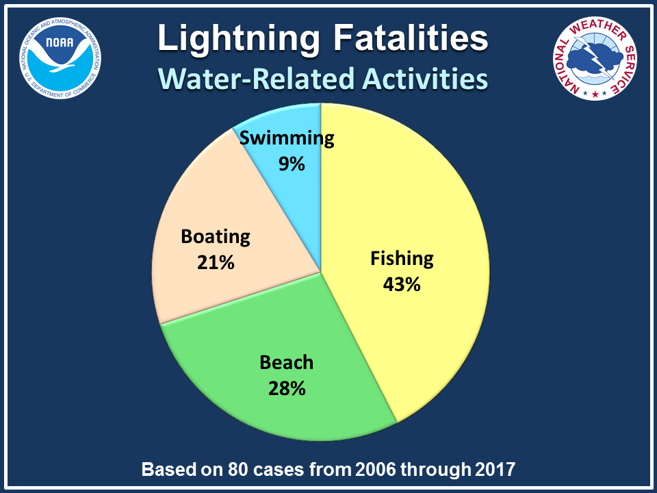 Lightning Fatalities - Water-Related Activities: Fishing-43% Beach-26% Boating-21% Swimming-9%. Based on 76 cases from 2006 through 2016