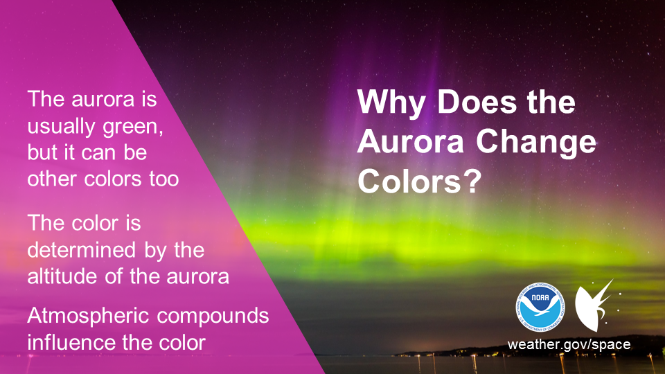 Why does the aurora change colors? The aurora is usually green, but it can be other colors too. The color is determined by the altitude of the aurora. Atmospheric compounds influence the color.