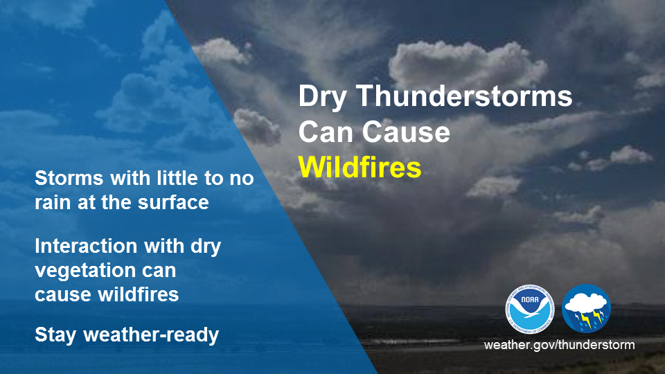 Dry thunderstorms can cause wildfires. They are storms with little to no rain at the surface. Their interaction with dry vegetation or fuel can cause wildfires. Stay weather-ready