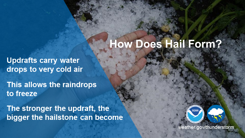 How Does Hail Form?  Updrafts carry water drops to very cold air. This allows the raindrop to freeze. The stronger the updraft, the bigger the hailstone can become.