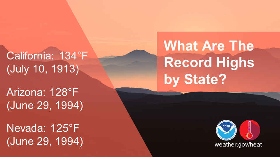 What are the record highs by state? California: 134 degrees F (July 10, 1913). Arizona: 128 degrees F (June 29, 1994). Nevada: 125 degrees F (June 29, 1994)