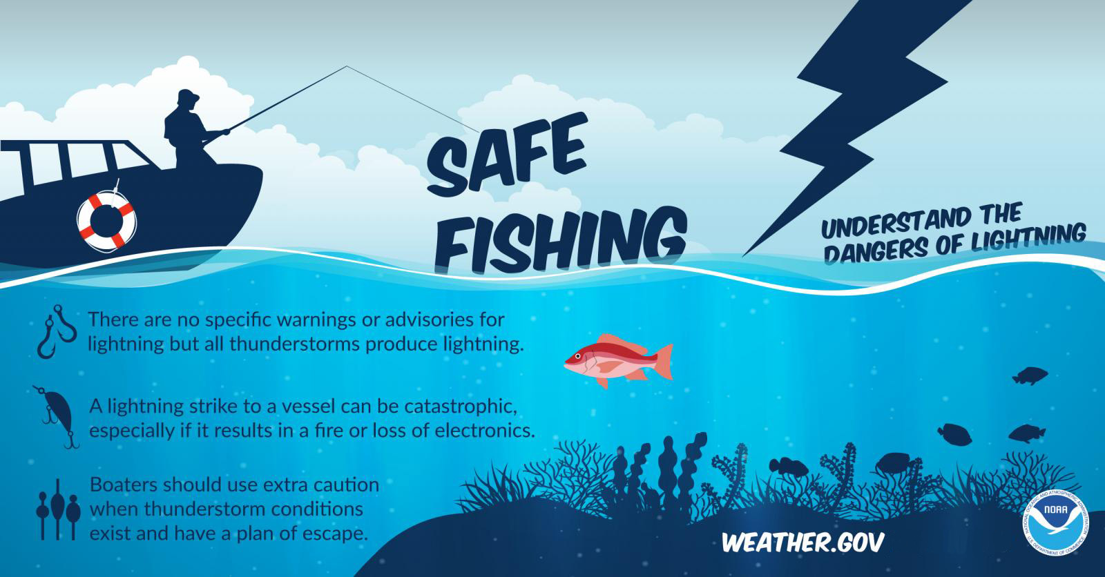 Safe Fishing: Understand the dangers of lightning. There are no specific warnings or advisories for lightning but all thunderstorms produce lightning. A lightning strike to a vessel can be catastrophic, especially if it results in a fire or loss of electronics. Boaters should use extra caution when thunderstorm conditions exist and have a plan of escape.