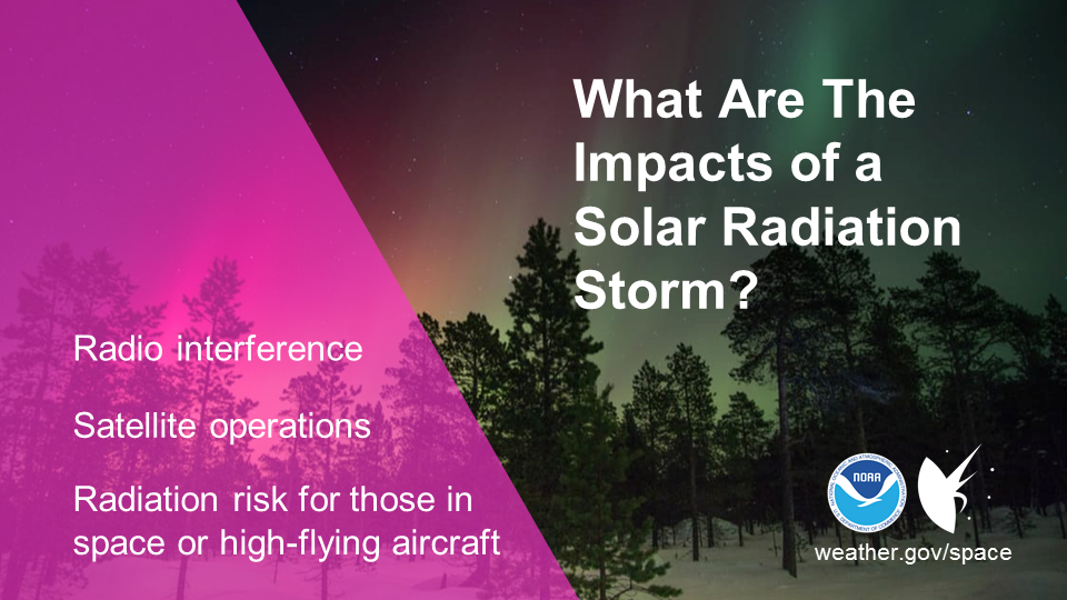 What are the impacts of a solar radiation storm? Radio interference, satellite operations, and radiation risk for those in space or high-flying aircraft.