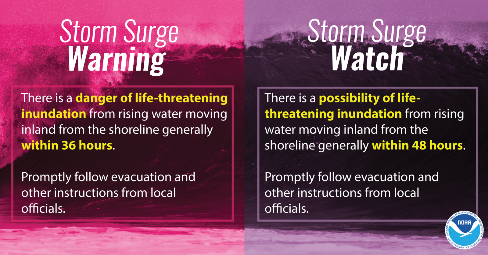 Storm Surge Warning: There is a danger of life-threatening inundation from rising water moving inland from the shoreline generally within 36 hours. Promptly follow evacuation and other instructions from local officials. Storm Surge Watch: There is a possibility of life-threatening inundation from rising water moving inland from the shoreline generally within 48 hours. Promptly follow evacuation and other instructions from local officials.