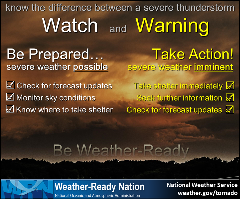 Know the difference between a severe thunderstorm watch and warning. Watch: be prepared... severe weather is possible (1. Check for forecast updates. 2. Monitor sky conditions. 3.Know where to take shelter.) Warning - take action! Severe weather is imminent (1. Take shelter immediately. 2. Seek further information. 3. Check for forecast updates). Be weather-ready.