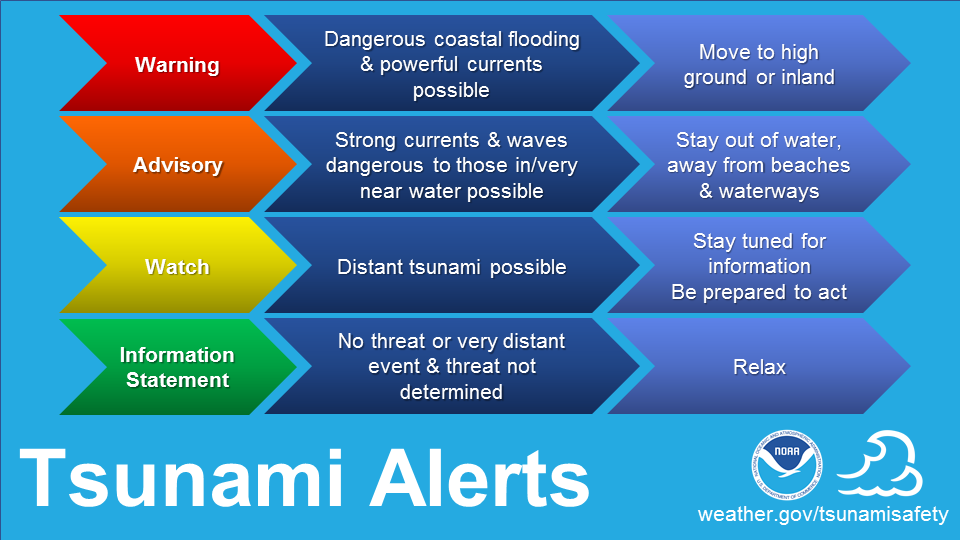 U.S. Tsunami Alerts. Warning: Dangerous coastal flooding and powerful currents possible - move to high ground or inland. Advisory: Strong currents and waves dangerous to those in/very near water possible - stay out of water, away from beaches and waterways. Watch: Distant tsunami possible - stay tuned for information, be prepared to act. Information Statement: No threat or very distant event and threat not determinded - relax.