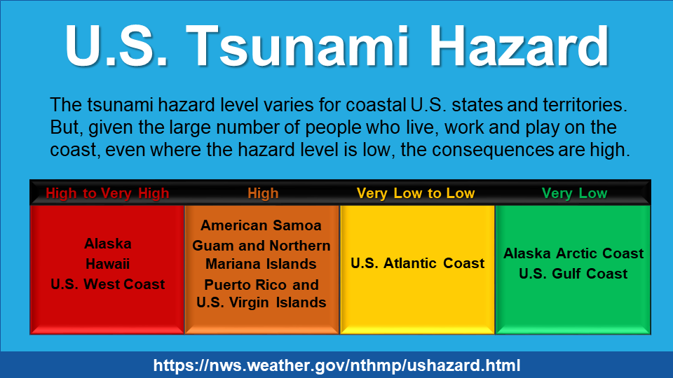 U.S. Tsunami Hazard: The tsunami hazard level varies for coastal U.S. states and territories. But, given the large number of people who live, work, and play on the coast coast, even where the hazard level islow, the consequences are high. High to Very High: Alaska, Hawaii, U.S. West Coast. High: American Samao, Guam and Northern Mariana Islands, Puerto Rick and U.S. Virgin Islands. Very Low to Low: U.S. Atlantic Coast. Very Low: Alaska Arctic Coast, U.S. Gulf Coast.