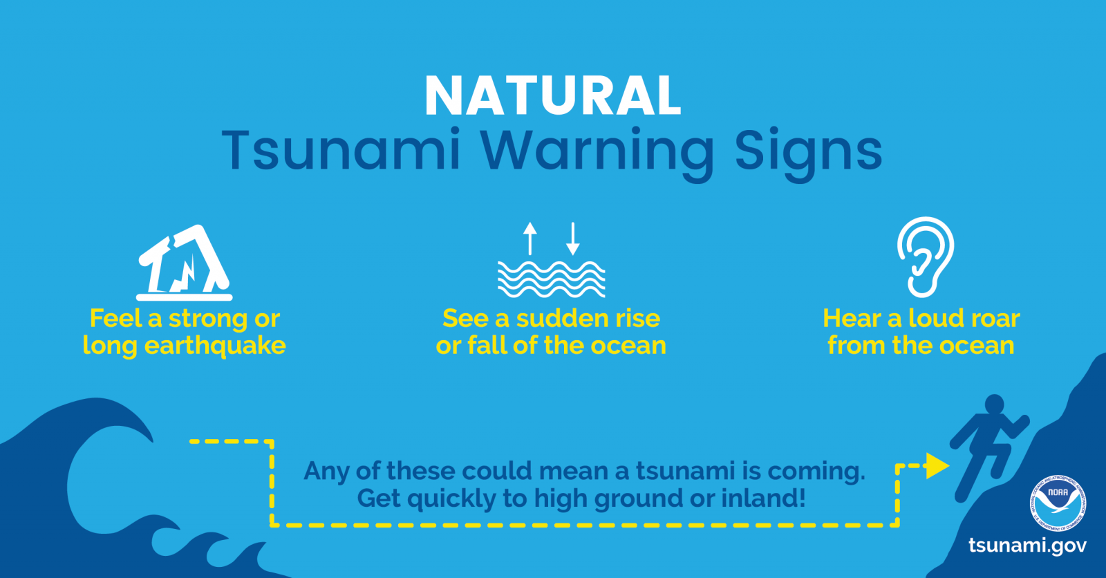 Natural Tsunami Warnings: 1) Feel a strong or long earthquake. 2) See a sudden rise or fall of the ocean. 3) Hear a loud roar from the ocean. Any of these could mean a tsunami is coming. Get quickly to high ground or inland.