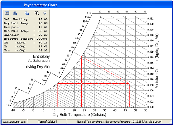 relationship between wet bulb and dry temperature thermometer