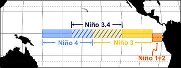 El Nino zones